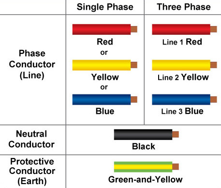 new cable colour code for electrical installations, house wiring