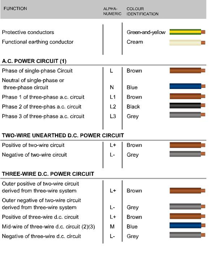 New Cable Colour Code for Electrical Installations