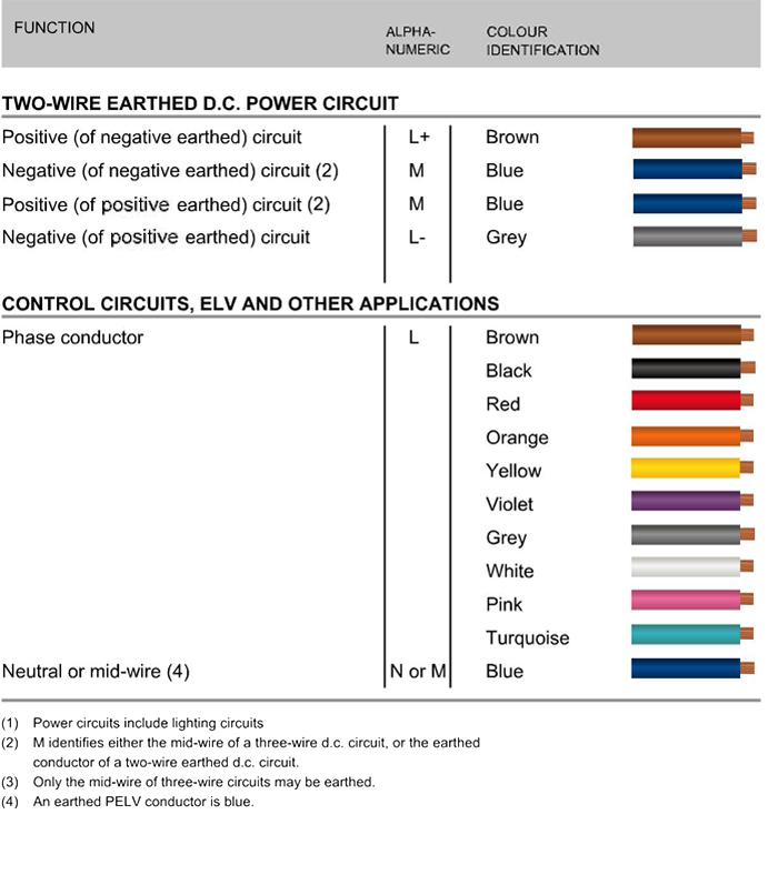 New Cable Colour Code for Electrical Installations on electrical wire color codes, electrical diagrams, electrical wire colours, home wiring colours,